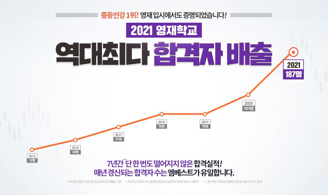 2021 영재학교 역대최다 합격자 배출